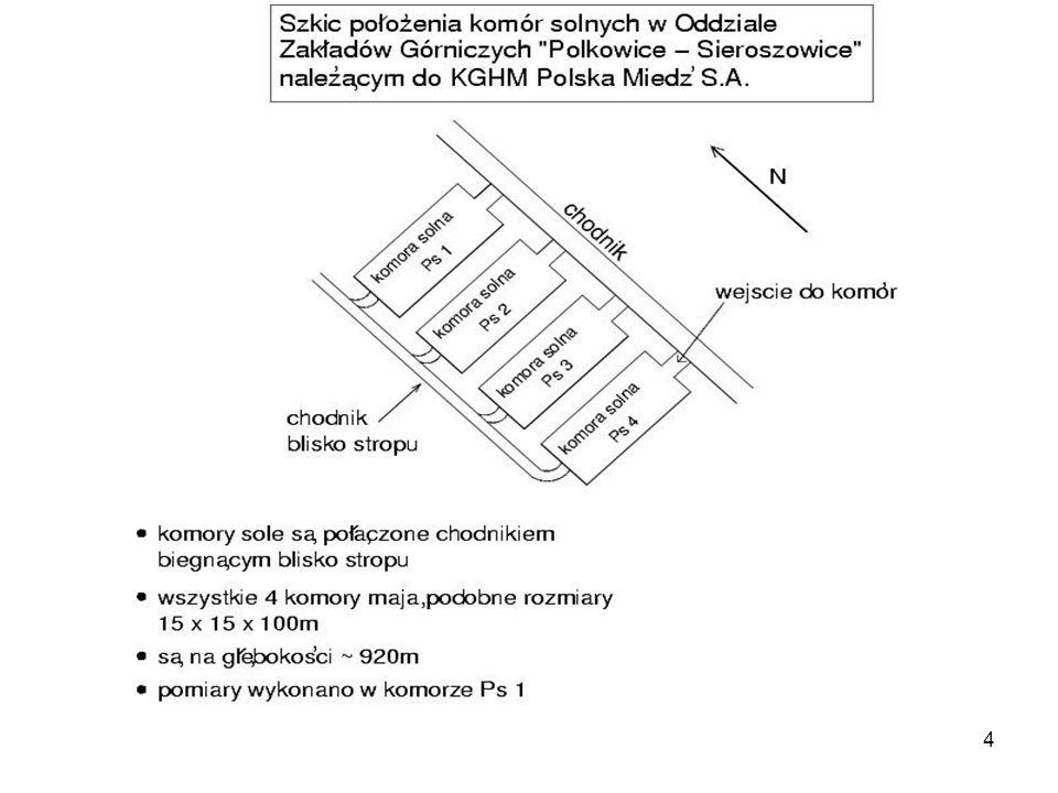 Kraków, 15.10.2007Naturalne tło promieniowania w Sieroszowicach 5 Sieroszowice: komora solna Ps1