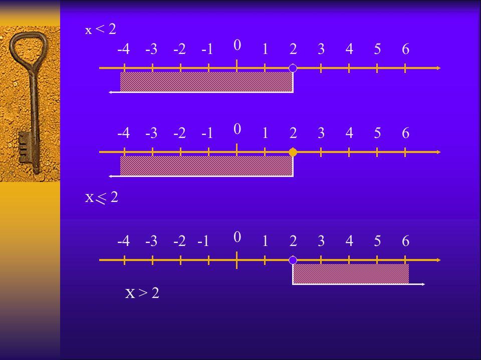 0 123456-2-3-4 x < 2 0 123456-2-3-4 X < 2 0 123456-2-3-4 X > 2
