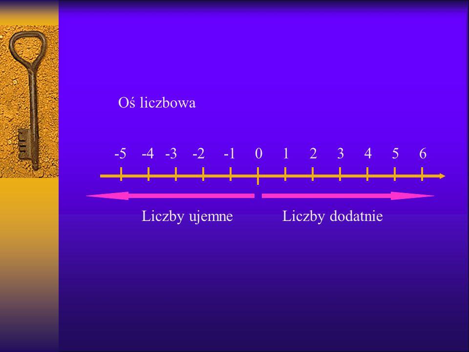 0123456-2-3-4-5 Oś liczbowa Liczby dodatnieLiczby ujemne