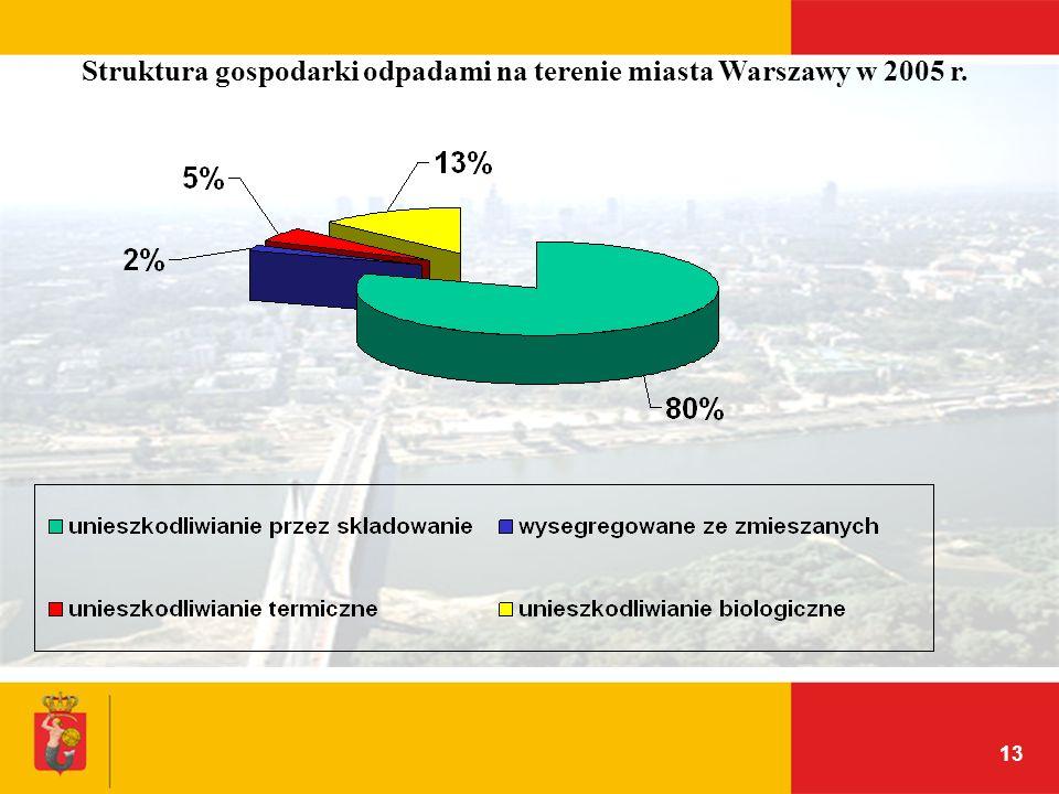 13 Struktura gospodarki odpadami na terenie miasta Warszawy w 2005 r.