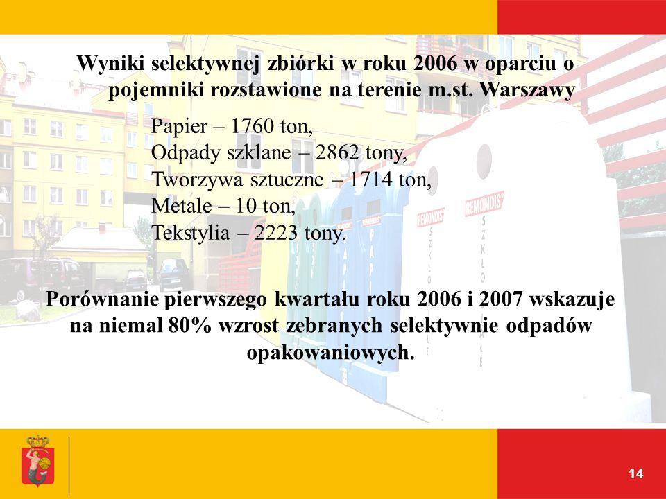 14 Wyniki selektywnej zbiórki w roku 2006 w oparciu o pojemniki rozstawione na terenie m.st. Warszawy Papier – 1760 ton, Odpady szklane – 2862 tony, T