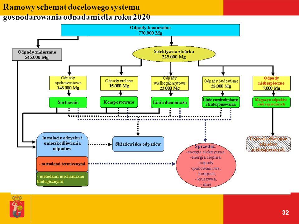 32 Ramowy schemat docelowego systemu gospodarowania odpadami dla roku 2020