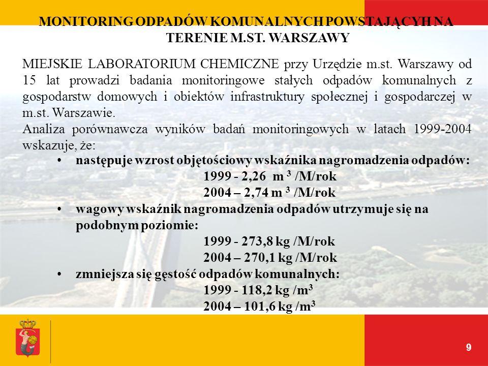 9 MONITORING ODPADÓW KOMUNALNYCH POWSTAJĄCYH NA TERENIE M.ST. WARSZAWY MIEJSKIE LABORATORIUM CHEMICZNE przy Urzędzie m.st. Warszawy od 15 lat prowadzi
