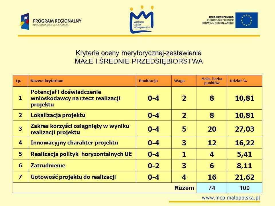 Lp.Nazwa kryteriumPunktacjaWaga Maks. liczba punktów Udział % 1 Potencjał i doświadczenie wnioskodawcy na rzecz realizacji projektu 0-42810,81 2Lokali
