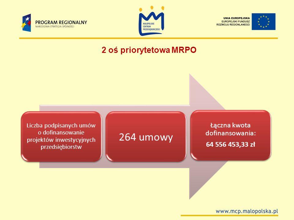 Liczba podpisanych umów o dofinansowanie projektów inwestycyjnych przedsiębiorstw 264 umowy Łączna kwota dofinansowania: 64 556 453,33 zł 2 oś prioryt