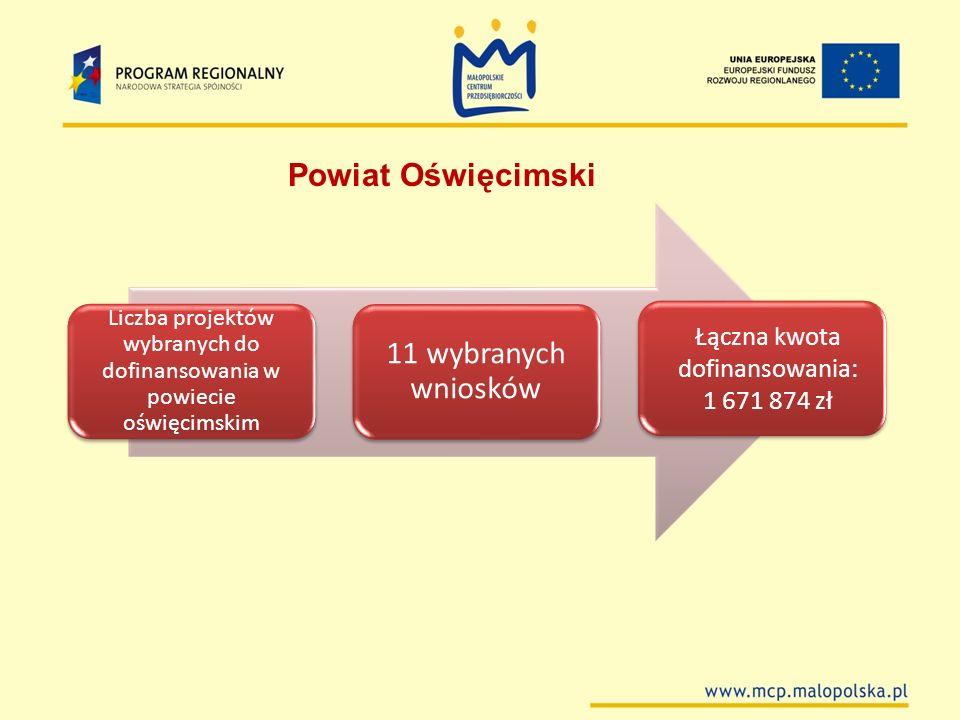 Liczba projektów wybranych do dofinansowania w powiecie oświęcimskim 11 wybranych wniosków Łączna kwota dofinansowania: 1 671 874 zł Powiat Oświęcimsk