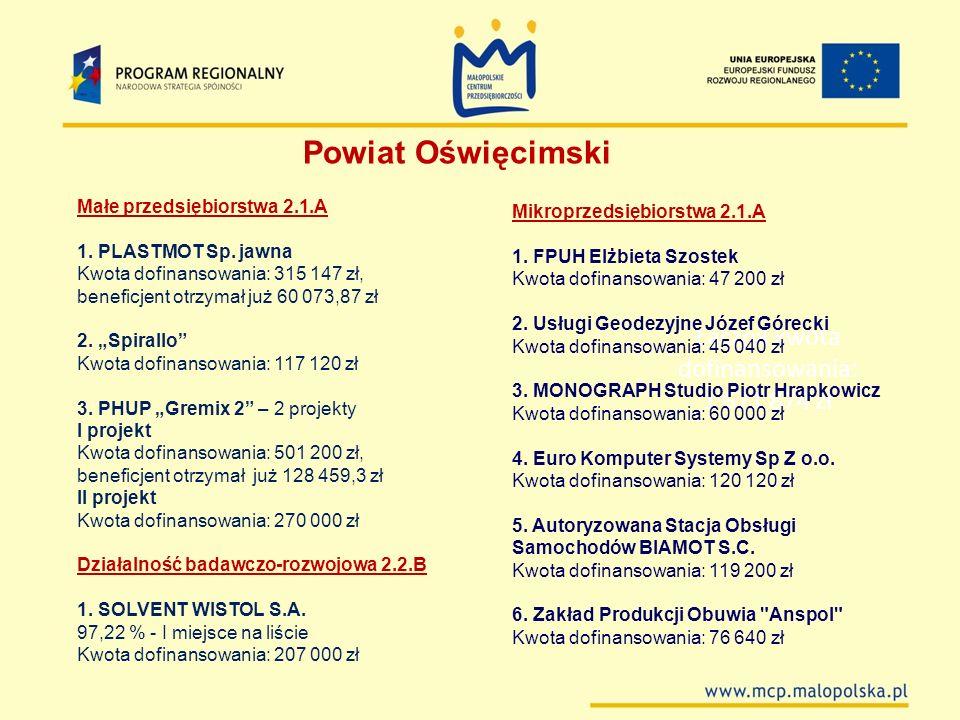 Łączna kwota dofinansowania: 1 671 874 zł Powiat Oświęcimski Małe przedsiębiorstwa 2.1.A 1. PLASTMOT Sp. jawna Kwota dofinansowania: 315 147 zł, benef