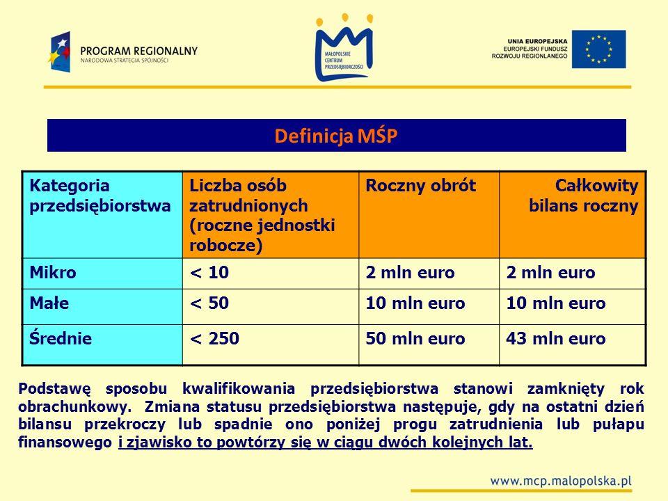 Definicja MŚP Kategoria przedsiębiorstwa Liczba osób zatrudnionych (roczne jednostki robocze) Roczny obrótCałkowity bilans roczny Mikro< 102 mln euro
