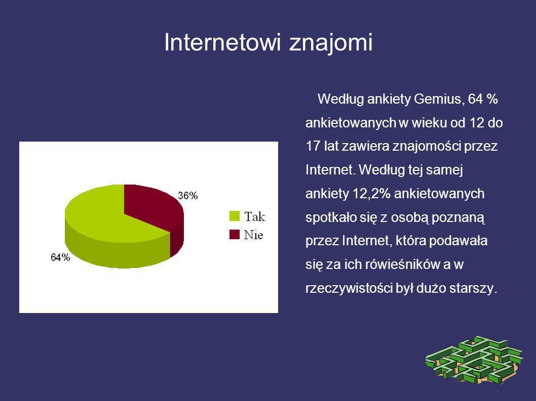 Internetowi znajomi Według ankiety Gemius, 64 % ankietowanych w wieku od 12 do 17 lat zawiera znajomości przez Internet. Według tej samej ankiety 12,2