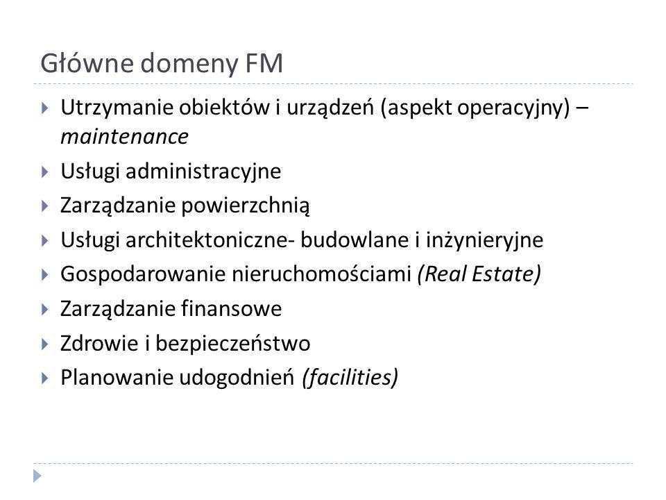 Główne domeny FM Utrzymanie obiektów i urządzeń (aspekt operacyjny) – maintenance Usługi administracyjne Zarządzanie powierzchnią Usługi architektonic