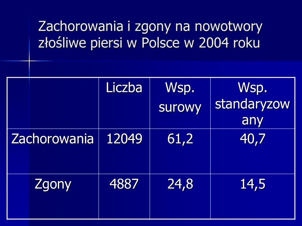 Zachorowania i zgony na nowotwory złośliwe piersi w Polsce w 2004 roku LiczbaWsp.surowy Wsp. standaryzow any Zachorowania1204961,240,7 Zgony488724,814