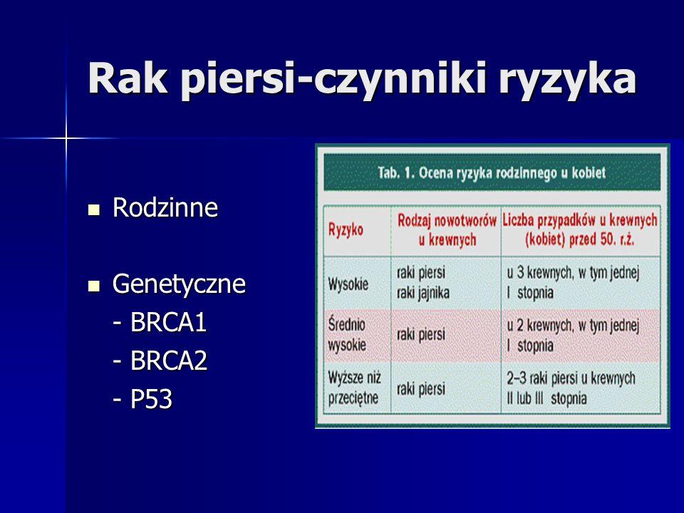 Rak piersi-czynniki ryzyka Przebyty nowotwór piersi Przebyty nowotwór piersi Styl życia Styl życia - dieta - aktywność fizyczna - alkohol i tytoń Promieniowanie jonizujące Promieniowanie jonizujące