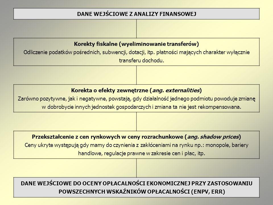 DANE WEJŚCIOWE Z ANALIZY FINANSOWEJ Korekty fiskalne (wyeliminowanie transferów) Odliczenie podatków pośrednich, subwencji, dotacji, itp. płatności ma