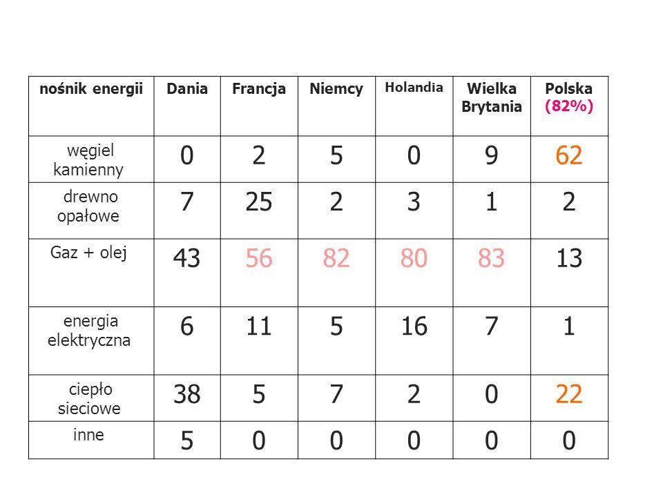 nośnik energiiDaniaFrancjaNiemcy Holandia Wielka Brytania Polska (82%) węgiel kamienny 0250962 drewno opałowe 7252312 Gaz + olej 435682808313 energia