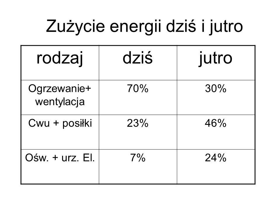 Zużycie energii dziś i jutro rodzajdziśjutro Ogrzewanie+ wentylacja 70%30% Cwu + posiłki23%46% Ośw. + urz. El.7%24%