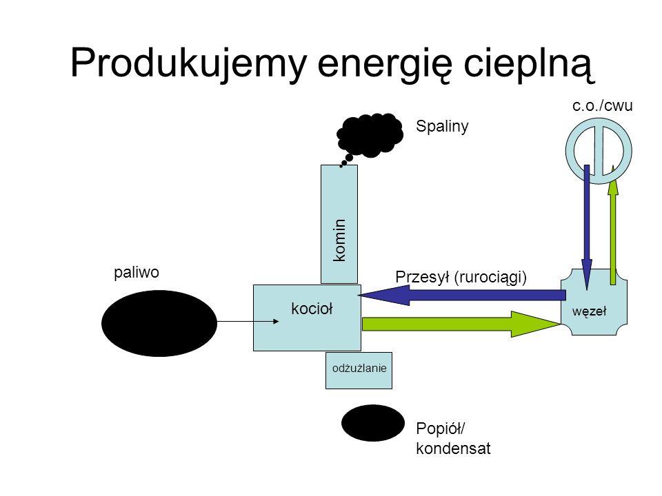 Produkujemy energię cieplną paliwo kocioł komin odżużlanie Popiół/ kondensat Przesył (rurociągi) węzeł Spaliny c.o./cwu