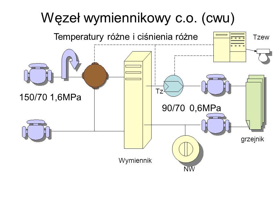 Węzeł wymiennikowy c.o. (cwu) Temperatury różne i ciśnienia różne grzejnik Wymiennik 150/70 1,6MPa Tz Tzew NW 90/70 0,6MPa
