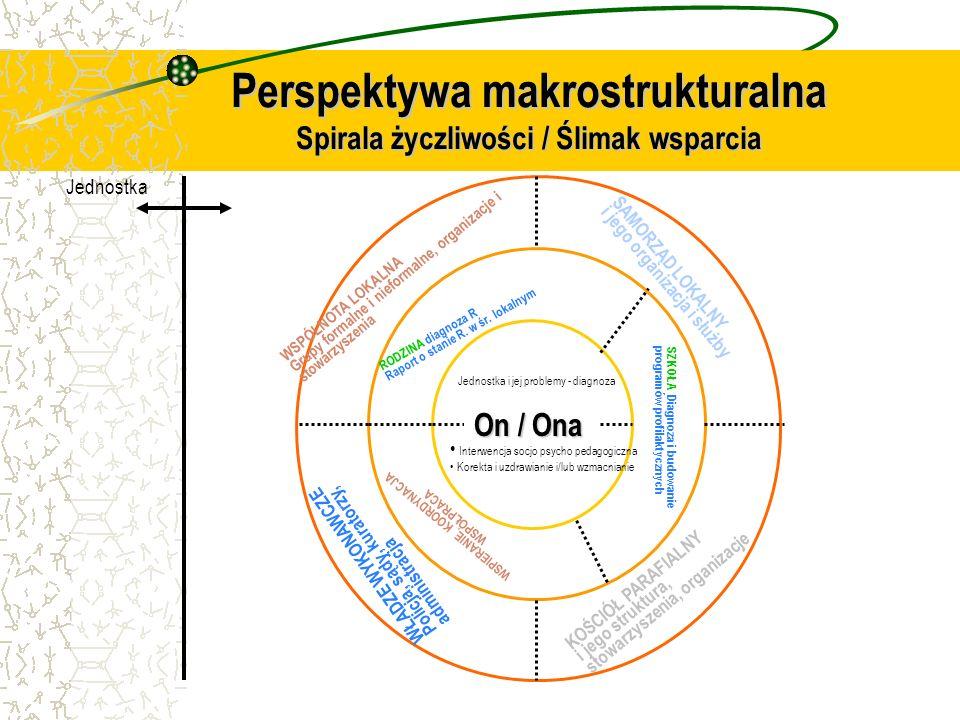 Perspektywa makrostrukturalna Spirala życzliwości / Ślimak wsparcia On / Ona Jednostka i jej problemy - diagnoza Interwencja socjo psycho pedagogiczna