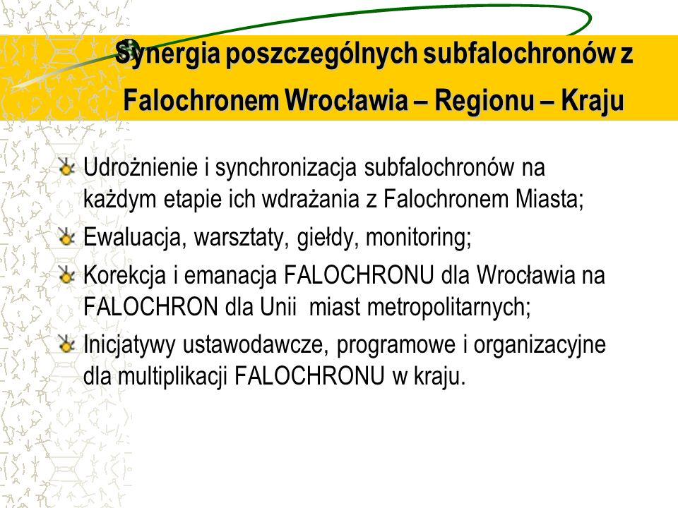 Synergia poszczególnych subfalochronów z Falochronem Wrocławia – Regionu – Kraju Udrożnienie i synchronizacja subfalochronów na każdym etapie ich wdra