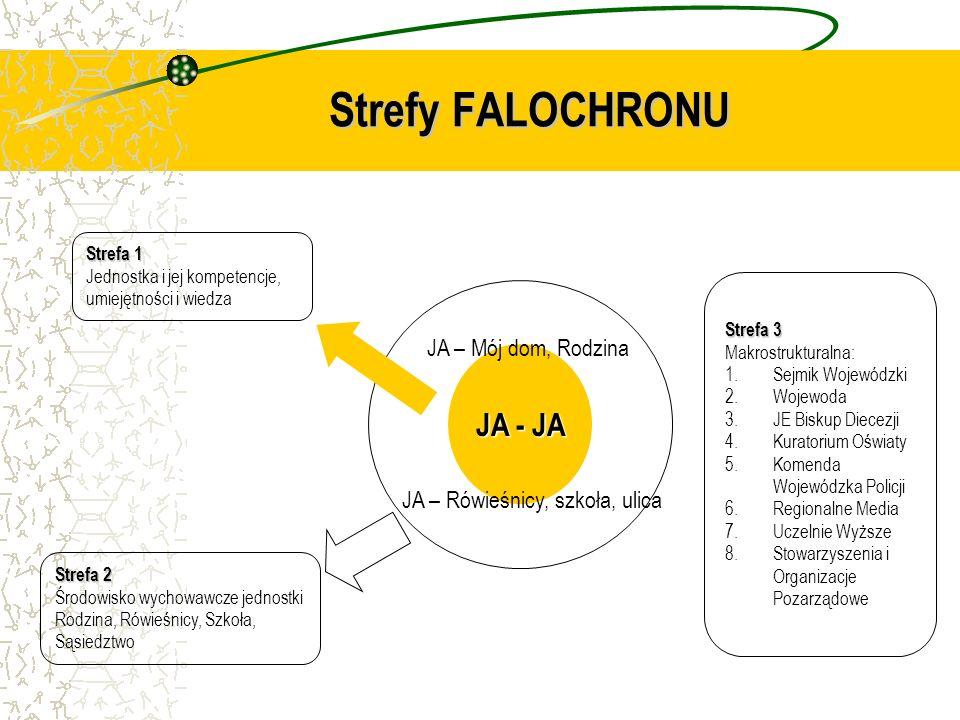 Strefy FALOCHRONU JA - JA JA – Mój dom, Rodzina JA – Rówieśnicy, szkoła, ulica Strefa 1 Jednostka i jej kompetencje, umiejętności i wiedza Strefa 2 Śr