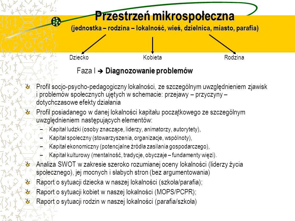 Przestrzeń mikrospołeczna (jednostka – rodzina – lokalność, wieś, dzielnica, miasto, parafia) Profil socjo-psycho-pedagogiczny lokalności, ze szczegól