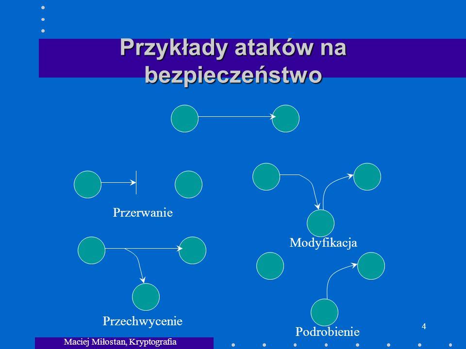 Maciej Miłostan, Kryptografia 4 Przykłady ataków na bezpieczeństwo Przerwanie Przechwycenie ModyfikacjaPodrobienie