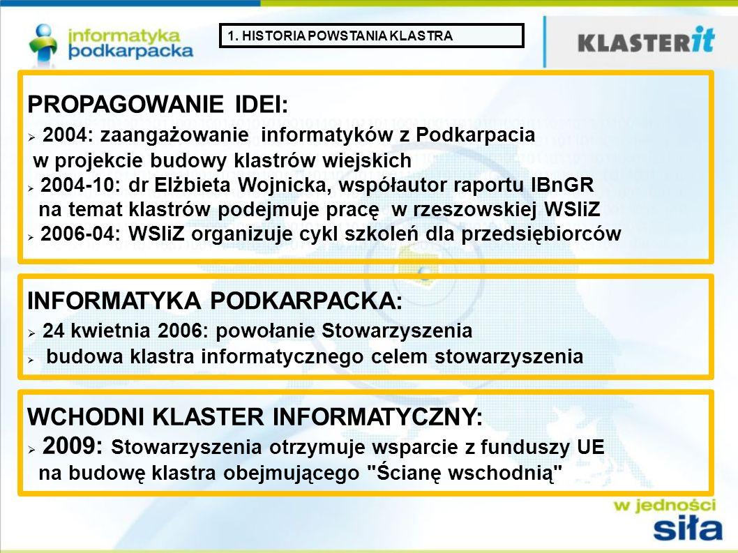 1. HISTORIA POWSTANIA KLASTRA PROPAGOWANIE IDEI: 2004: zaangażowanie informatyków z Podkarpacia w projekcie budowy klastrów wiejskich 2004-10: dr Elżb