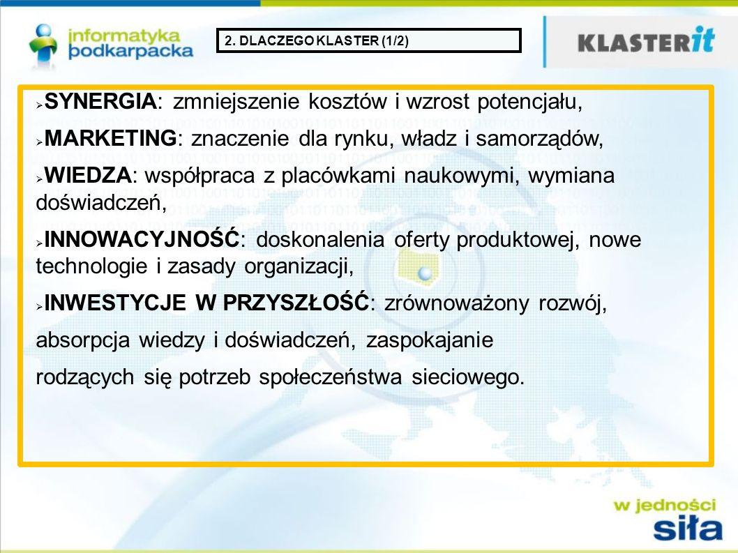 2. DLACZEGO KLASTER (1/2) SYNERGIA: zmniejszenie kosztów i wzrost potencjału, MARKETING: znaczenie dla rynku, władz i samorządów, WIEDZA: współpraca z
