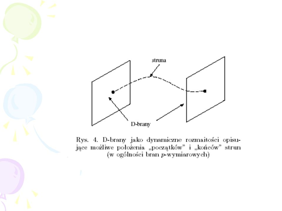 Ważnym krokiem było spostrzeżenie, że struny otwarte zaczynają się i kończą na nowych rozciągłych obiektach p-wymiarowych, branach Dirichleta a zwanyc