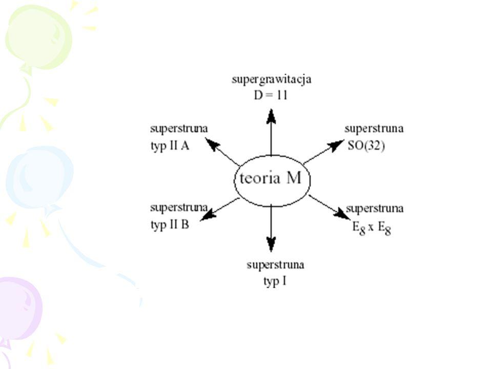 Można pokazać, że w innych perturbacyjnych sektorach teorii M, opisanych przez odpowiednio dobra- ne redukcje 11 wymiarów do 10, otrzymuje się pozosta