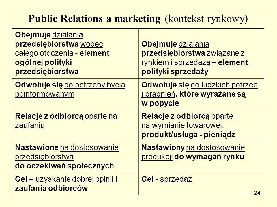 24 Public Relations a marketing (kontekst rynkowy) Obejmuje działania przedsiębiorstwa wobec całego otoczenia - element ogólnej polityki przedsiębiors