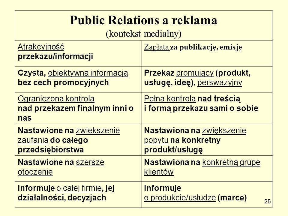 25 Public Relations a reklama (kontekst medialny) Atrakcyjność przekazu/informacji Zapłata za publikację, emisję Czysta, obiektywna informacja bez cec