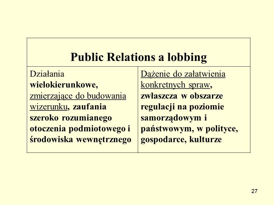 27 Public Relations a lobbing Działania wielokierunkowe, zmierzające do budowania wizerunku, zaufania szeroko rozumianego otoczenia podmiotowego i śro