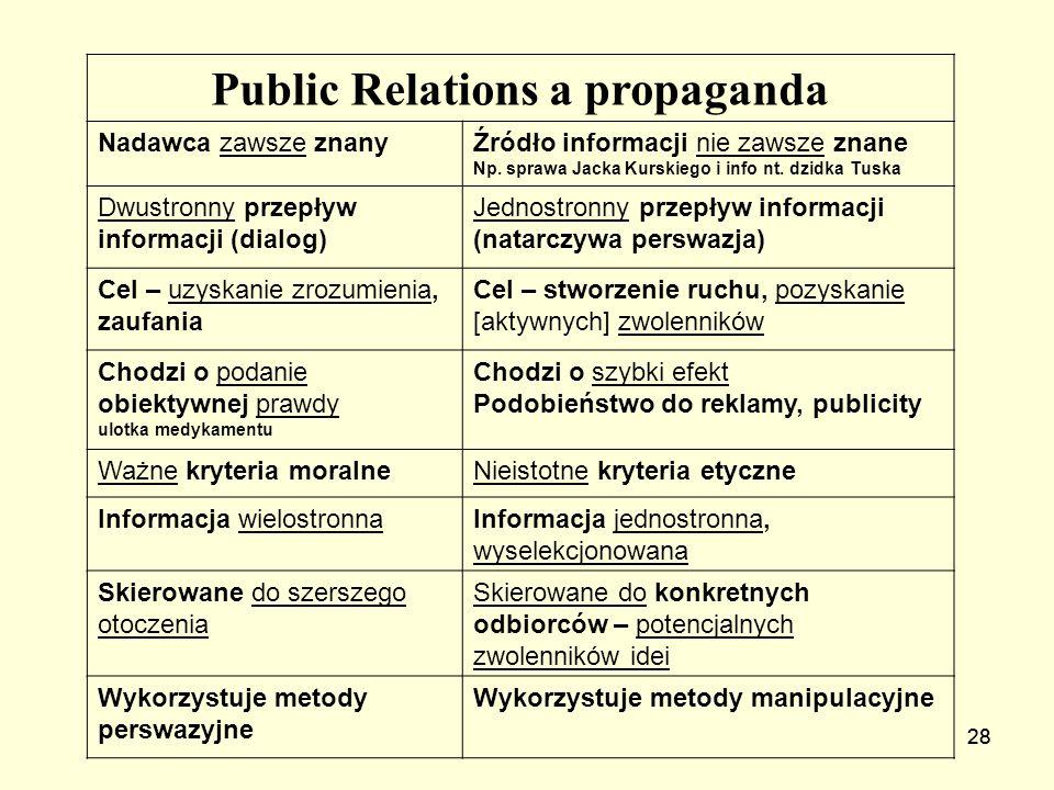 28 Public Relations a propaganda Nadawca zawsze znanyŹródło informacji nie zawsze znane Np. sprawa Jacka Kurskiego i info nt. dzidka Tuska Dwustronny