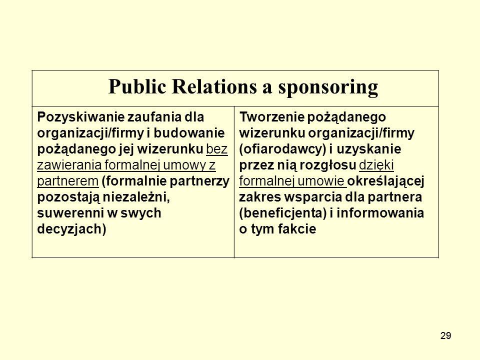 29 Public Relations a sponsoring Pozyskiwanie zaufania dla organizacji/firmy i budowanie pożądanego jej wizerunku bez zawierania formalnej umowy z par