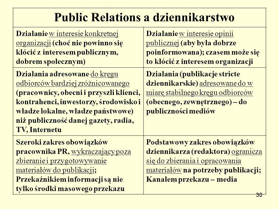 30 Public Relations a dziennikarstwo Działanie w interesie konkretnej organizacji (choć nie powinno się kłócić z interesem publicznym, dobrem społeczn