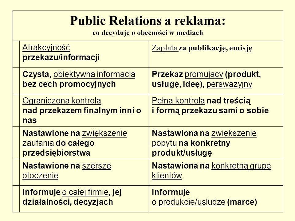Public Relations a reklama: co decyduje o obecności w mediach Atrakcyjność przekazu/informacji Zapłata za publikację, emisję Czysta, obiektywna inform