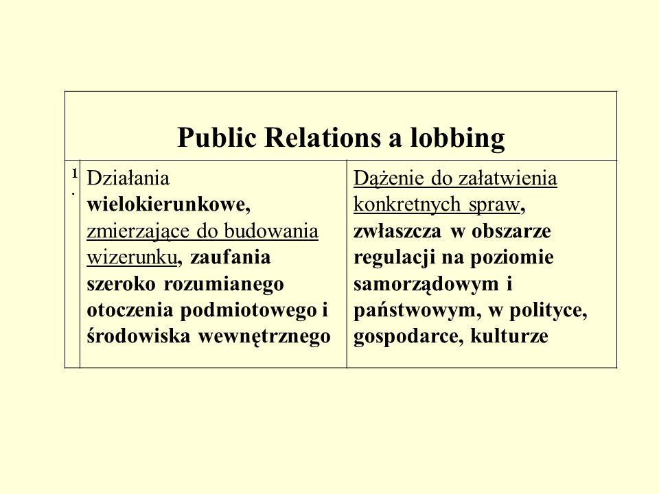 Public Relations a lobbing 1.1. Działania wielokierunkowe, zmierzające do budowania wizerunku, zaufania szeroko rozumianego otoczenia podmiotowego i ś