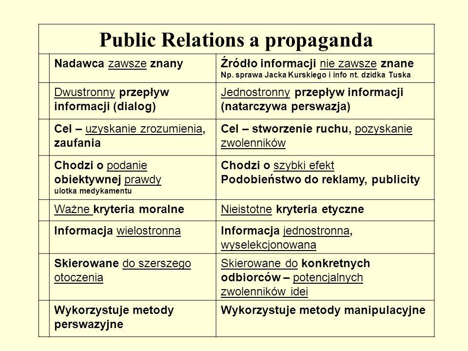 Public Relations a propaganda Nadawca zawsze znanyŹródło informacji nie zawsze znane Np. sprawa Jacka Kurskiego i info nt. dzidka Tuska Dwustronny prz