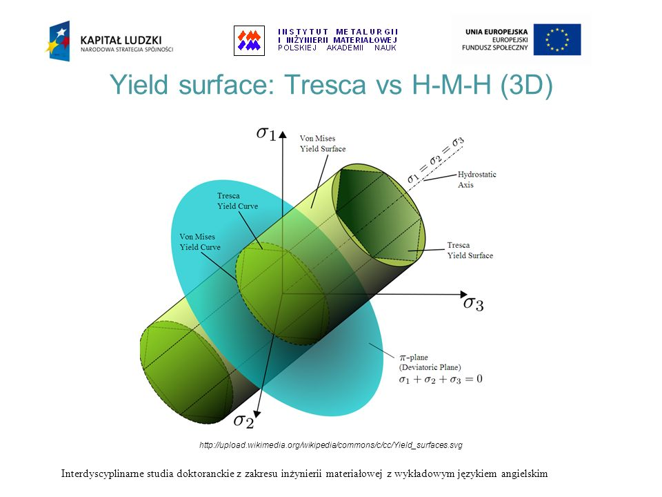 Yield surface: Tresca vs H-M-H (3D) http://upload.wikimedia.org/wikipedia/commons/c/cc/Yield_surfaces.svg Interdyscyplinarne studia doktoranckie z zak