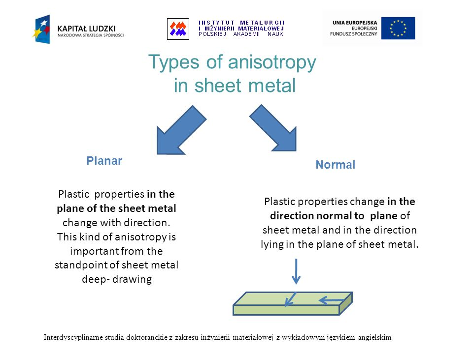 Types of anisotropy in sheet metal Plastic properties change in the direction normal to plane of sheet metal and in the direction lying in the plane o