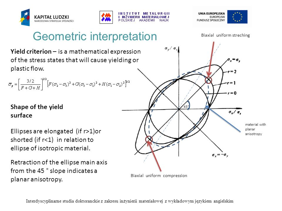 Geometric interpretation Ellipses are elongated (if r>1)or shorted (if r<1) in relation to ellipse of isotropic material. Yield criterion – is a mathe