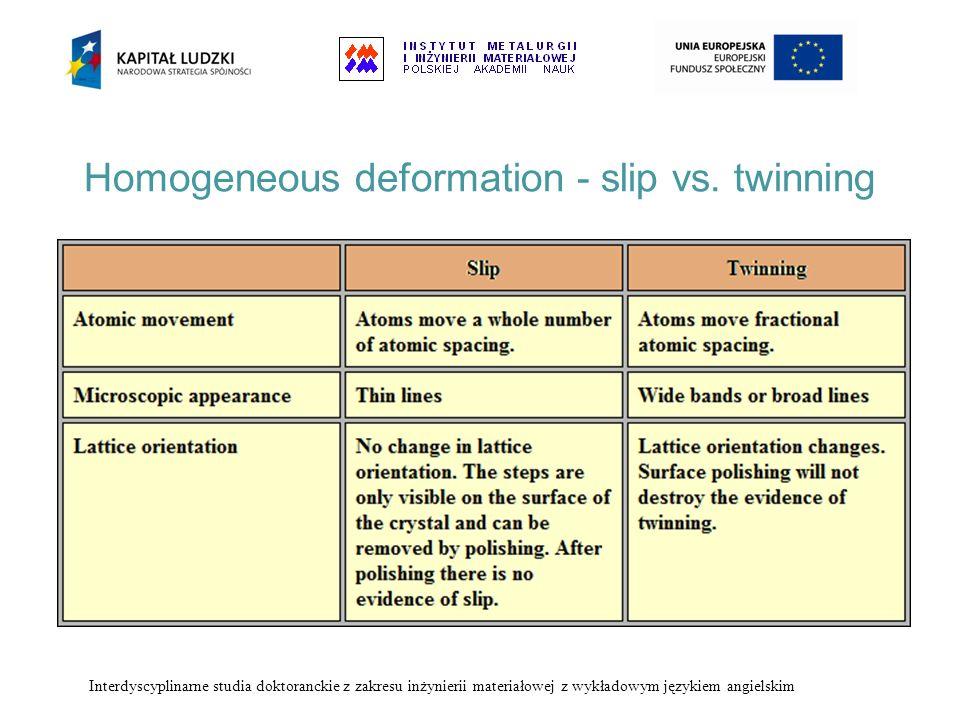 Homogeneous deformation - slip vs. twinning Interdyscyplinarne studia doktoranckie z zakresu inżynierii materiałowej z wykładowym językiem angielskim