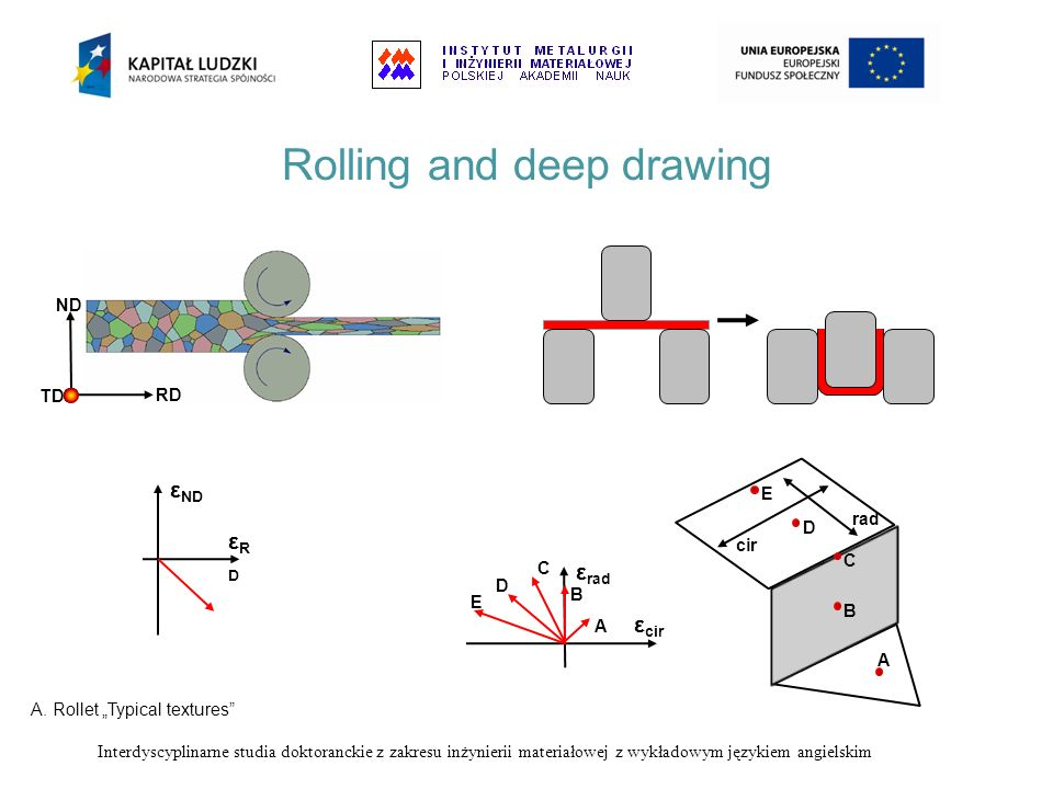 Rolling and deep drawing RD ND TD εRDεRD ε ND A B C D E rad cir ε cir ε rad A B C D E A. Rollet Typical textures Interdyscyplinarne studia doktorancki