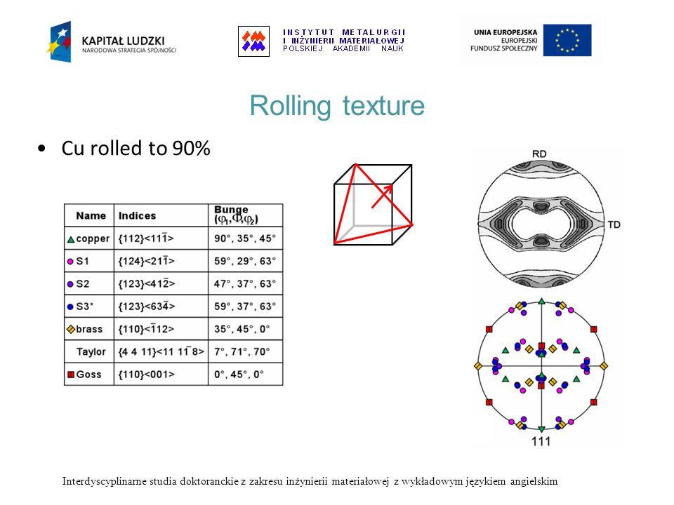 Rolling texture Cu rolled to 90% Interdyscyplinarne studia doktoranckie z zakresu inżynierii materiałowej z wykładowym językiem angielskim