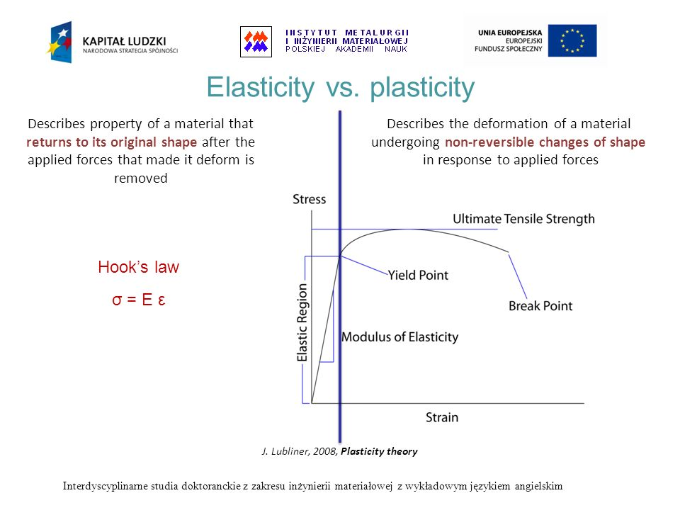 Elasticity vs. plasticity Hooks law σ = E ε Describes property of a material that returns to its original shape after the applied forces that made it