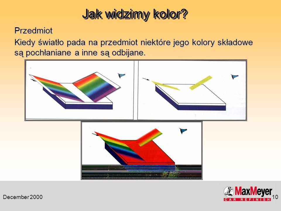 December 200010 Przedmiot Kiedy światło pada na przedmiot niektóre jego kolory składowe są pochłaniane a inne są odbijane. Jak widzimy kolor?