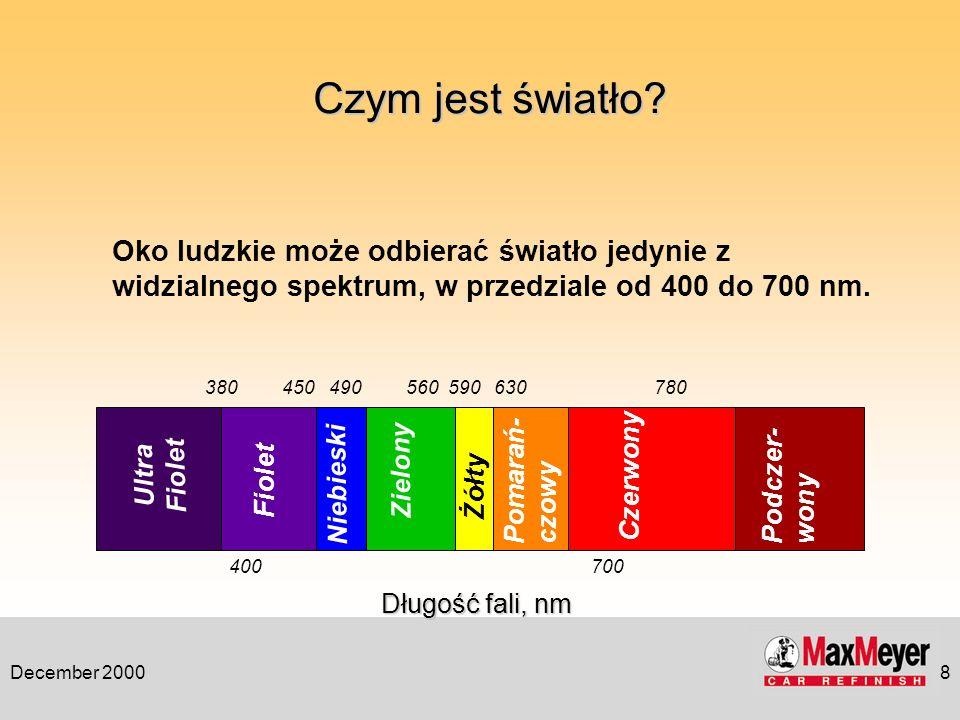 December 20008 Długość fali, nm Oko ludzkie może odbierać światło jedynie z widzialnego spektrum, w przedziale od 400 do 700 nm. Pomarań- czowy Żółty