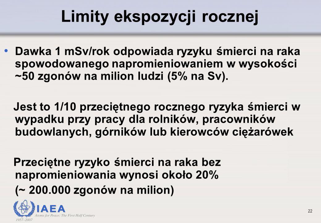 21 Limity ekspozycji rocznej Ogólny dla ludności: 1 mSv / rok Pracownicy przemysłu jądrowego: 20 mSv / rok