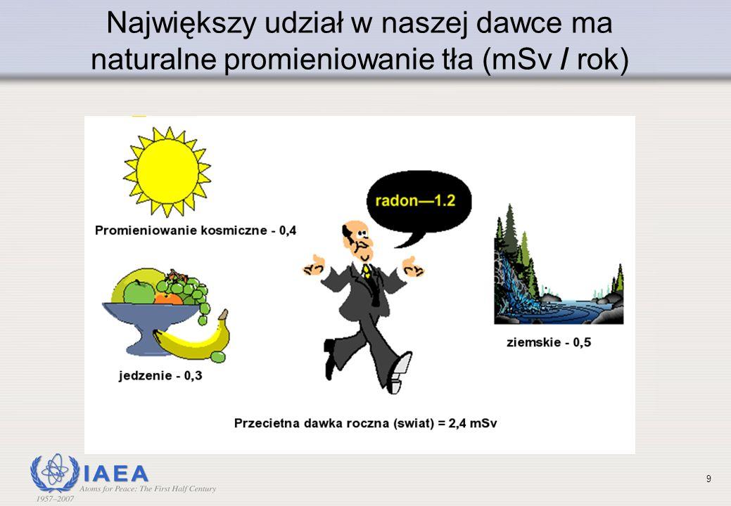 9 Największy udział w naszej dawce ma naturalne promieniowanie tła (mSv / rok)